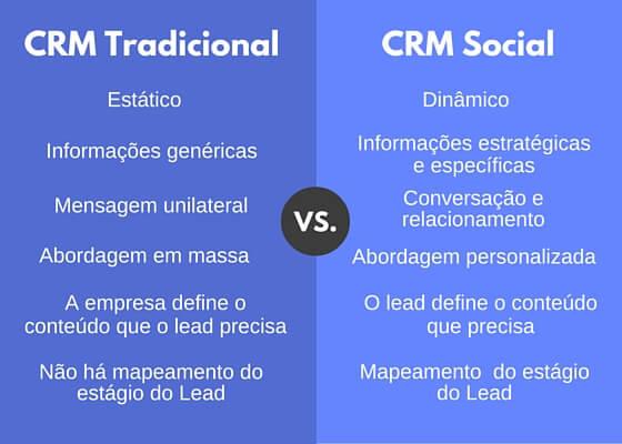 Vantagens CRM social