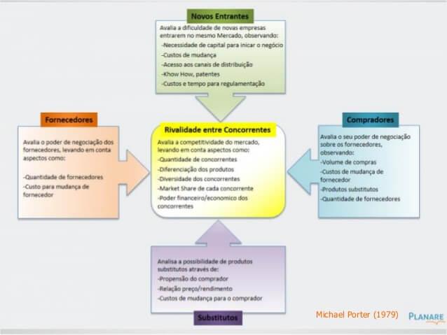 processo de marketing e suas etapas