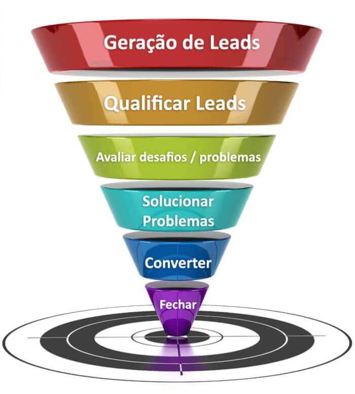 Planejamento de marketing para e commerce