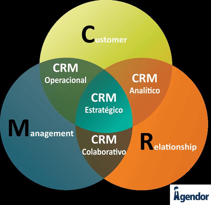 o que é CRM e para que serve